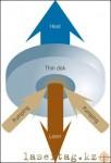 Принцип работы технологии лазера TDL