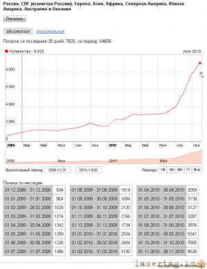 lt-jandeks-2008-2010.png